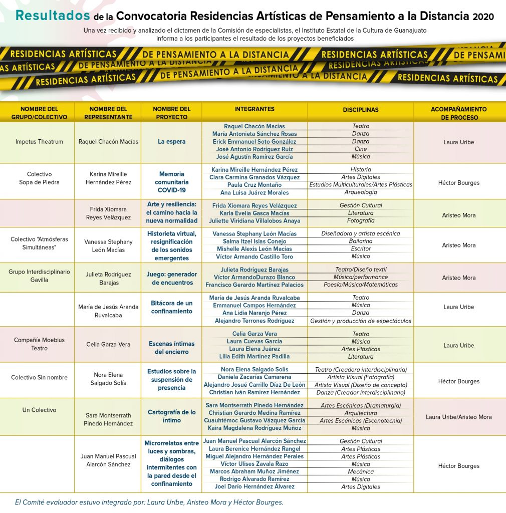 Resultados RESIDENCIAS ARTÍSTICAS DE PENSAMIENTO A LA DISTANCIA_pages-to-jpg-0001